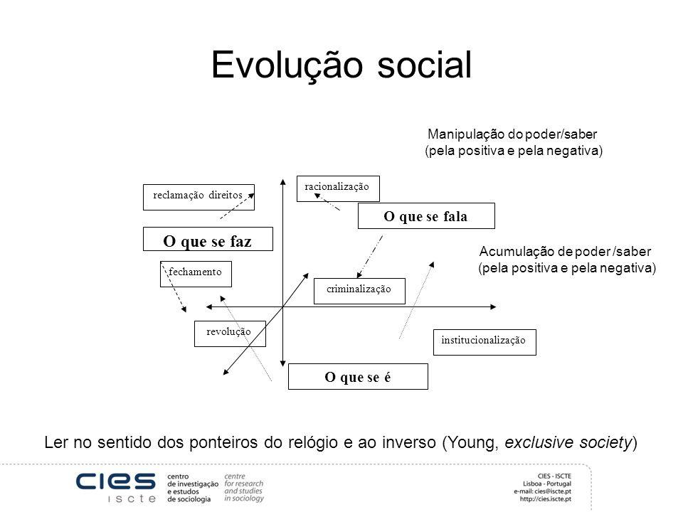 Evolução social O que se é O que se faz O que se fala racionalização criminalização reclamação direitos fechamento revolução institucionalização Ler n