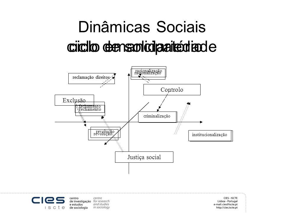 Dinâmicas Sociais Justiça social Exclusão Controlo reclamação direitos fechamento racionalização criminalização revolução institucionalização fechamen
