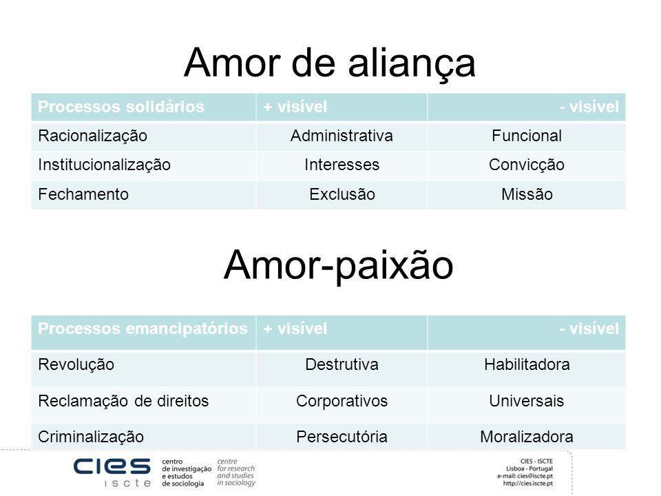 Amor de aliança Processos solidários+ visível- visível RacionalizaçãoAdministrativaFuncional InstitucionalizaçãoInteressesConvicção FechamentoExclusão