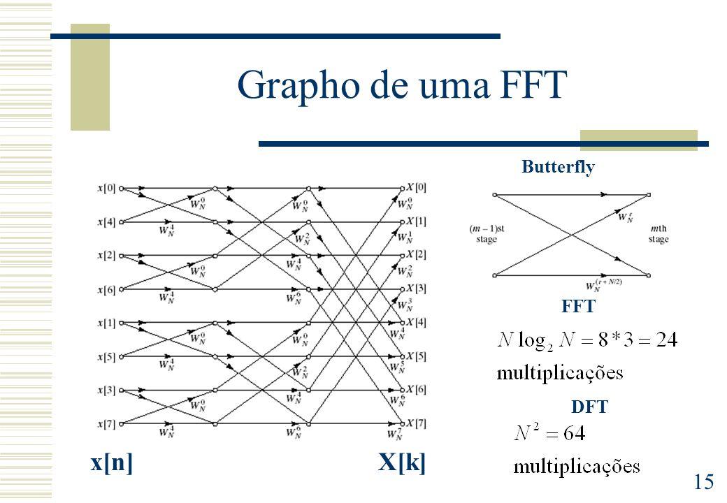 15 Grapho de uma FFT Butterfly x[n]X[k] FFT DFT