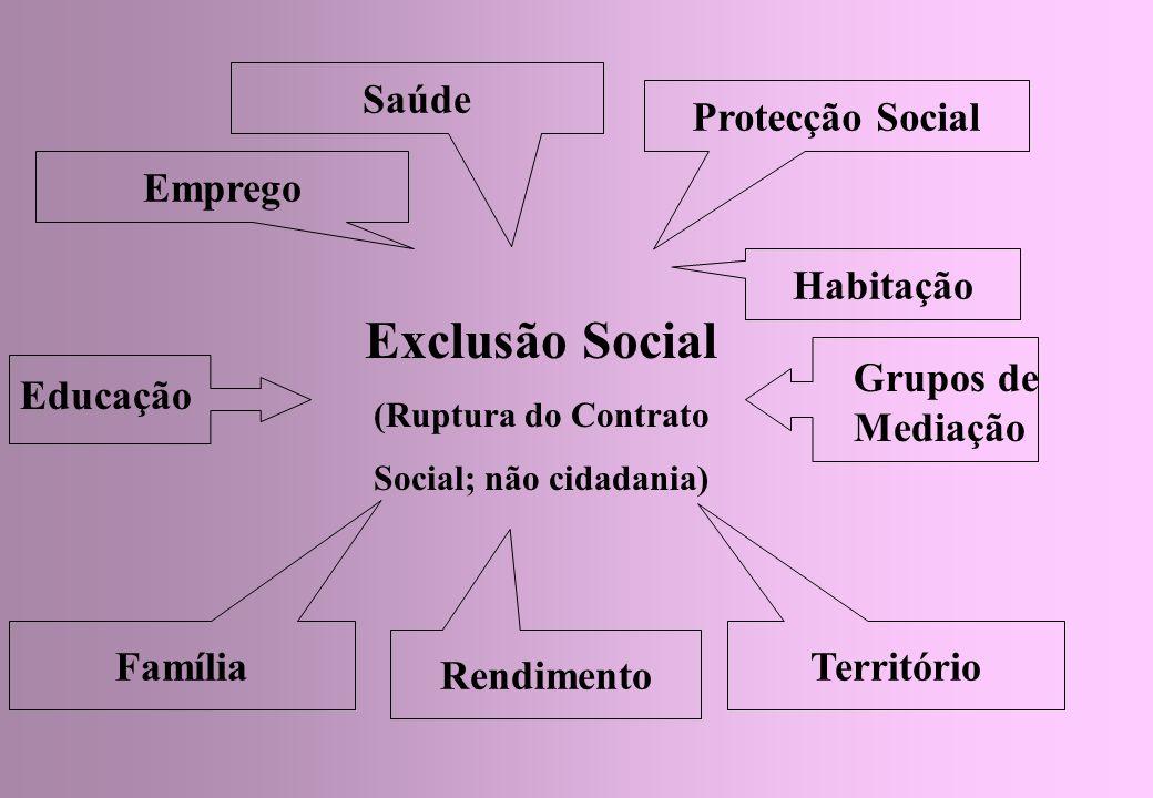 Exclusão Social (Ruptura do Contrato Social; não cidadania) Protecção Social Território Família Emprego Educação Grupos de Mediação Rendimento Saúde Habitação