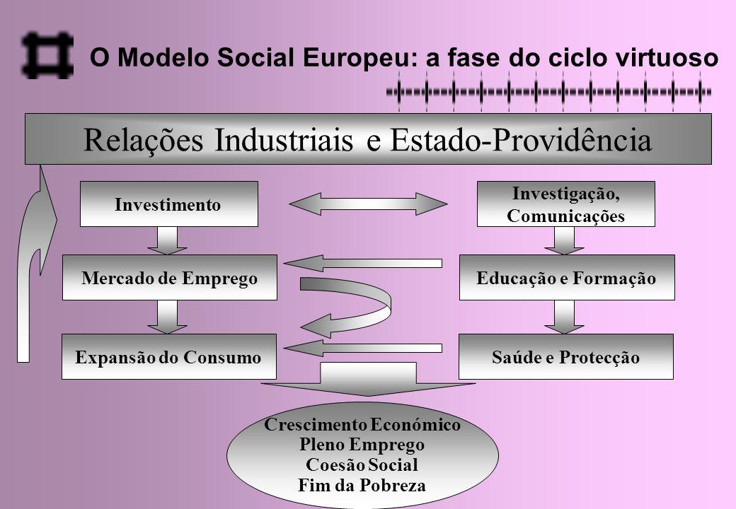 O Modelo Social Europeu: a fase do ciclo virtuoso Relações Industriais e Estado-Providência Mercado de Emprego Expansão do Consumo Investimento Crescimento Económico Pleno Emprego Coesão Social Fim da Pobreza Educação e Formação Saúde e Protecção Investigação, Comunicações