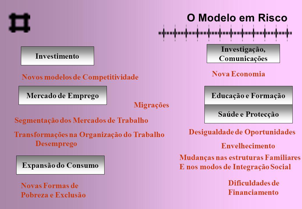 O Nosso Descontentamento Subdesenvolvimento e Tradicionalismo Regulação privada/ Sociedade Previdência Segurança Social Restrita Desinvestimento em Educação, etc.