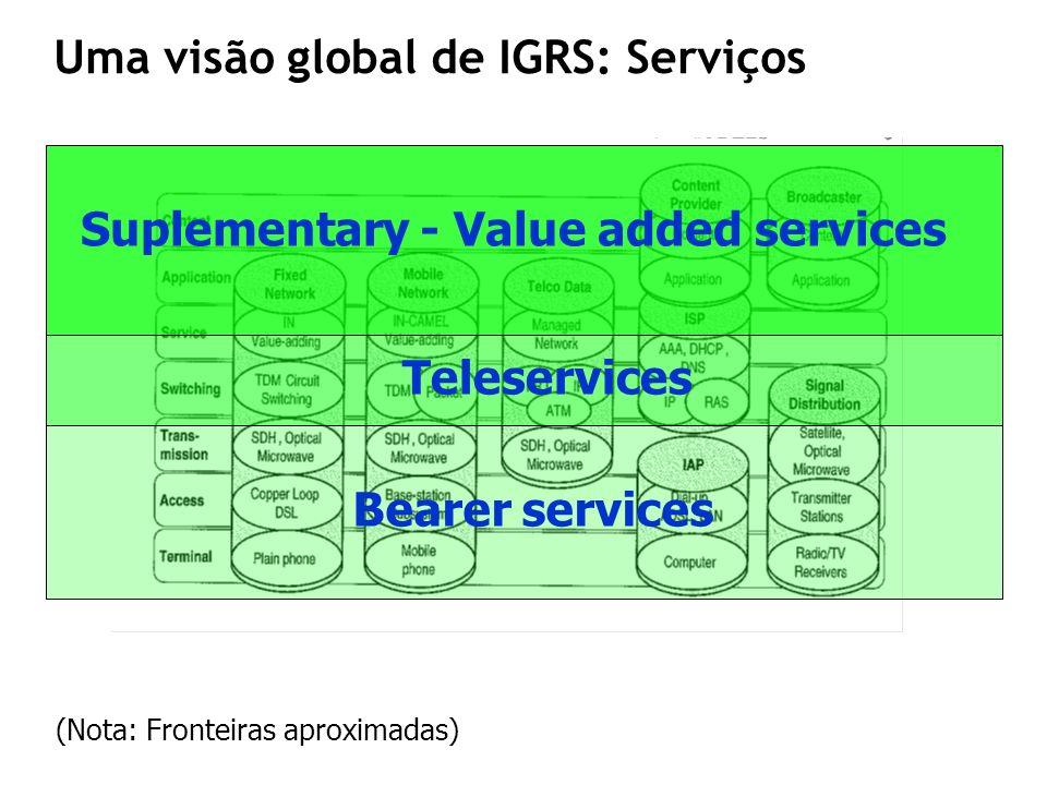Uma visão global de IGRS: Serviços Bearer services Teleservices Suplementary - Value added services (Nota: Fronteiras aproximadas)