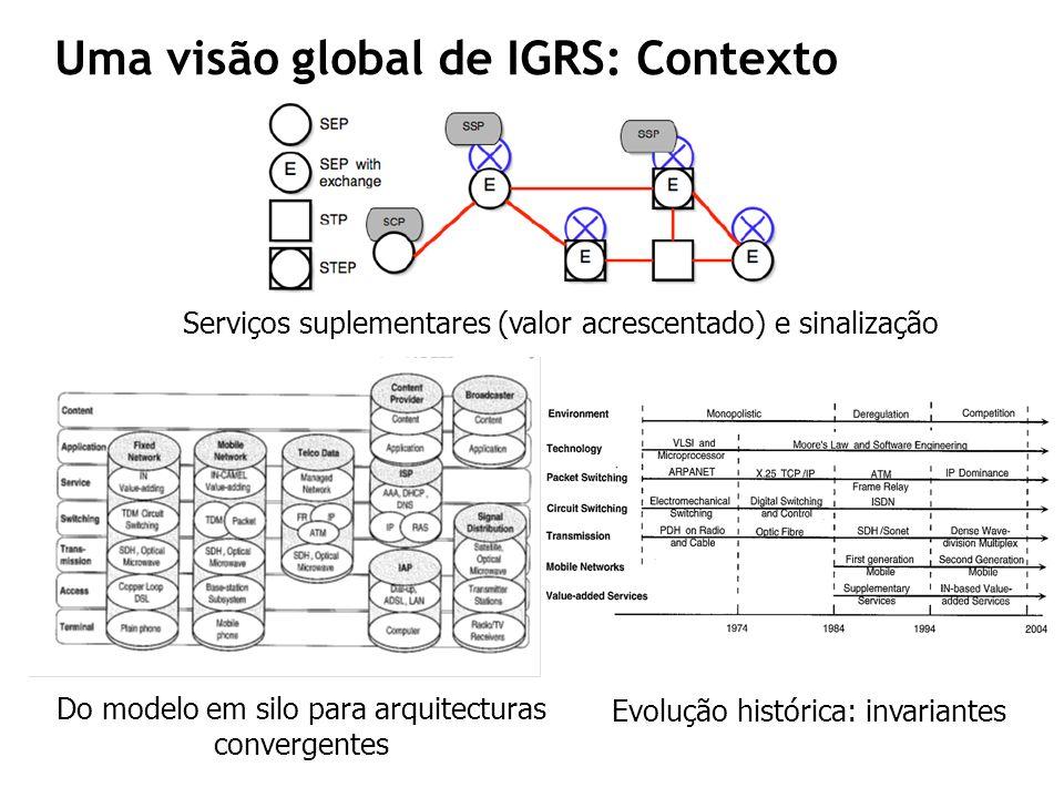 Uma visão global de IGRS: Contexto Serviços suplementares (valor acrescentado) e sinalização Do modelo em silo para arquitecturas convergentes Evoluçã