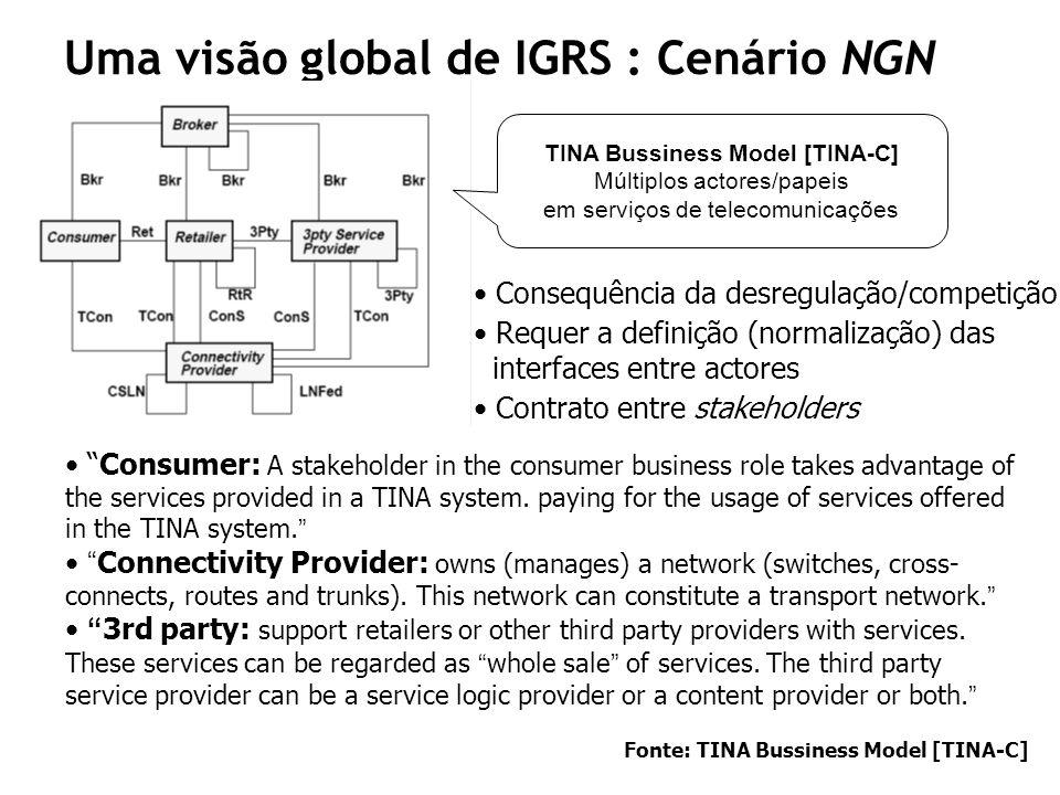 Uma visão global de IGRS : Cenário NGN TINA Bussiness Model [TINA-C] Múltiplos actores/papeis em serviços de telecomunicações Consequência da desregul