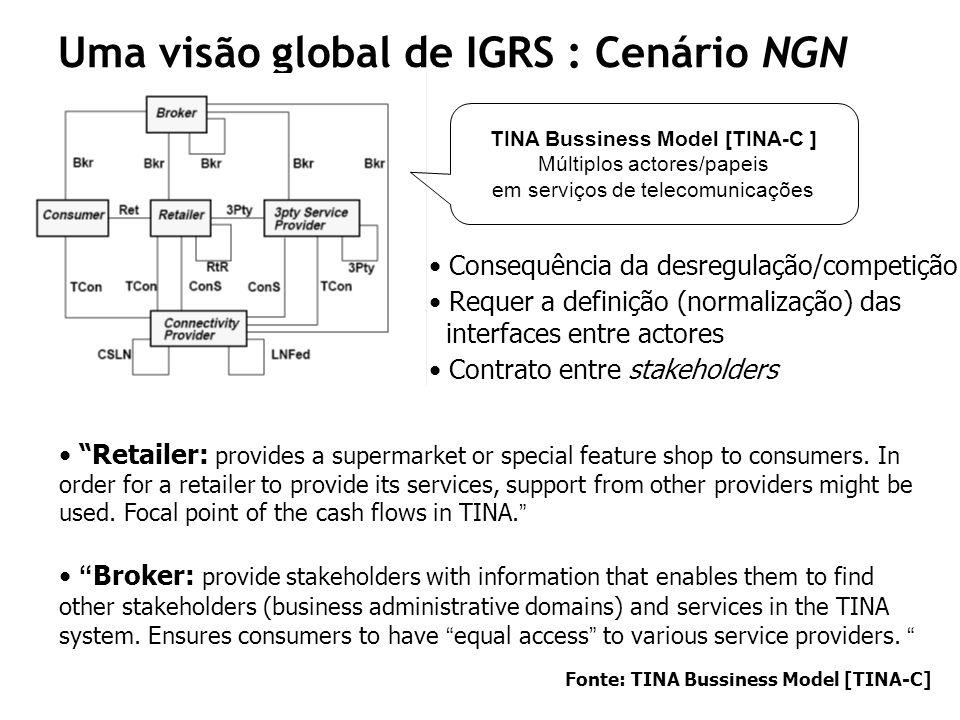 Uma visão global de IGRS : Cenário NGN TINA Bussiness Model [TINA-C ] Múltiplos actores/papeis em serviços de telecomunicações Consequência da desregu