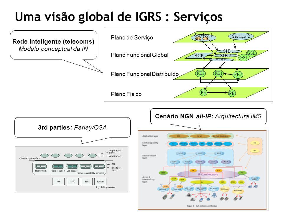 Cenário NGN all-IP: Arquitectura IMS PE PEPE FE3FE1 FE2 BCP SIB 1 SIB 2 SIB n GSL Serviço 2 Serviço 1 sf1sf2 Plano de Serviço Plano Funcional Global P
