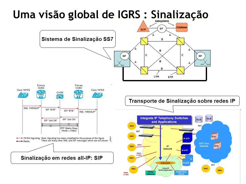 Sinalização em redes all-IP: SIP Sistema de Sinalização SS7 Transporte de Sinalização sobre redes IP Uma visão global de IGRS : Sinalização