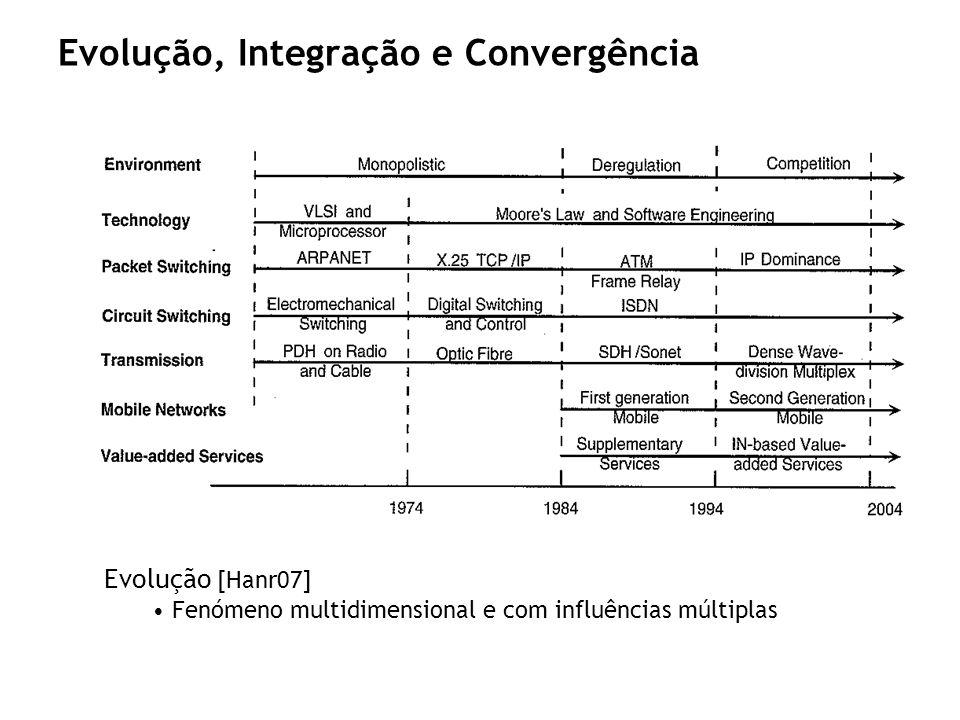 Evolução, Integração e Convergência Evolução [Hanr07] Fenómeno multidimensional e com influências múltiplas