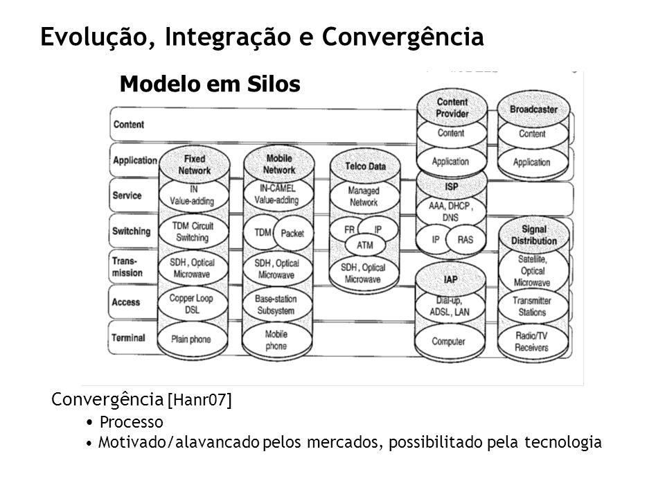 Evolução, Integração e Convergência Convergência [Hanr07] Processo Motivado/alavancado pelos mercados, possibilitado pela tecnologia Modelo em Silos