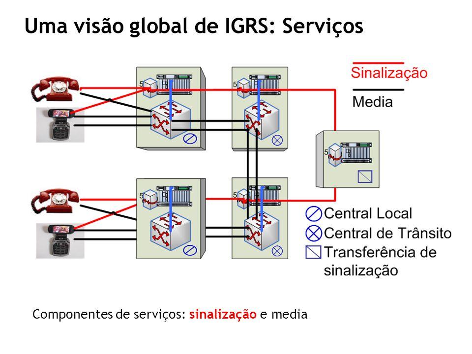 Cenário NGN all-IP: Arquitectura IMS PE PEPE FE3FE1 FE2 BCP SIB 1 SIB 2 SIB n GSL Serviço 2 Serviço 1 sf1sf2 Plano de Serviço Plano Funcional Global Plano Funcional Distribuído Plano Físico Rede Inteligente (telecoms) Modelo conceptual da IN 3rd parties: Parlay/OSA Uma visão global de IGRS : Serviços