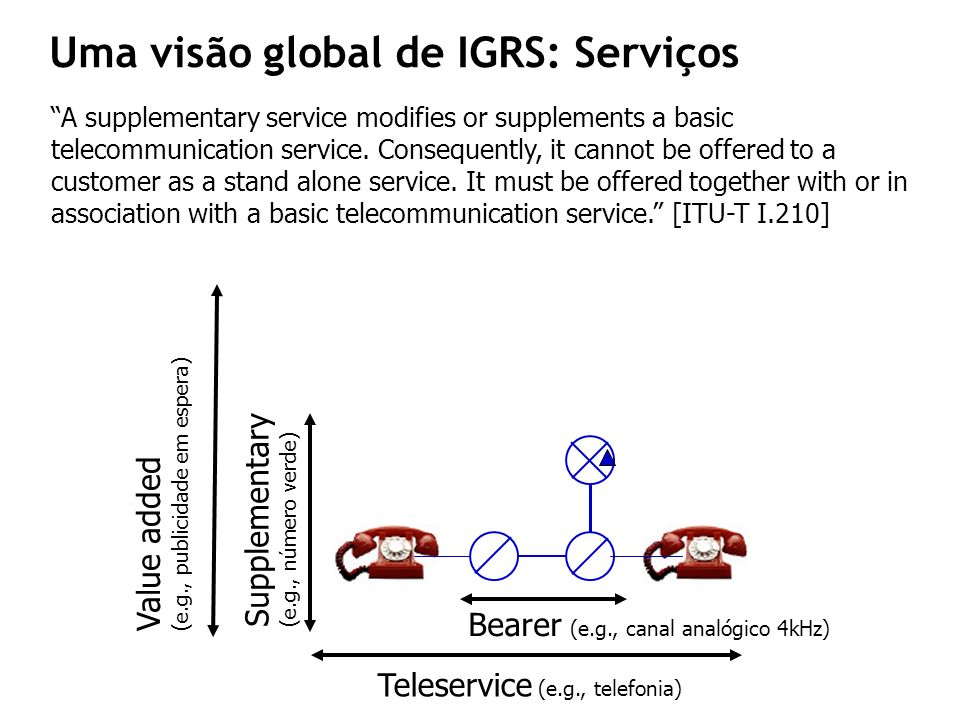 PE PEPE FE3FE1 FE2 BCP SIB 1 SIB 2 SIB n GSL Serviço 2 Serviço 1 sf1sf2 Plano de Serviço Plano Funcional Global Plano Funcional Distribuído Plano Físico Rede Inteligente (telecoms) Modelo conceptual da IN Definição de um modelo conceptual (INCM): em planos (planes) Serviços suplementares (como modificações ao serviço básico) Suporte sobre um sistema de sinalização normalizada Alguns elementos da arquitectura estão relacionados com a gestão Definição de conceitos que se mantêm actualmente Uma visão global de IGRS : Serviços