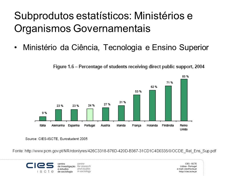 Subprodutos estatísticos: Ministérios e Organismos Governamentais Ministério da Ciência, Tecnologia e Ensino Superior Fonte: http://www.pcm.gov.pt/NR/