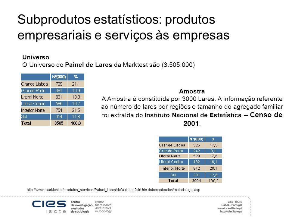 Subprodutos estatísticos: produtos empresariais e serviços às empresas Universo O Universo do Painel de Lares da Marktest são (3.505.000) Amostra A Amostra é constituída por 3000 Lares.