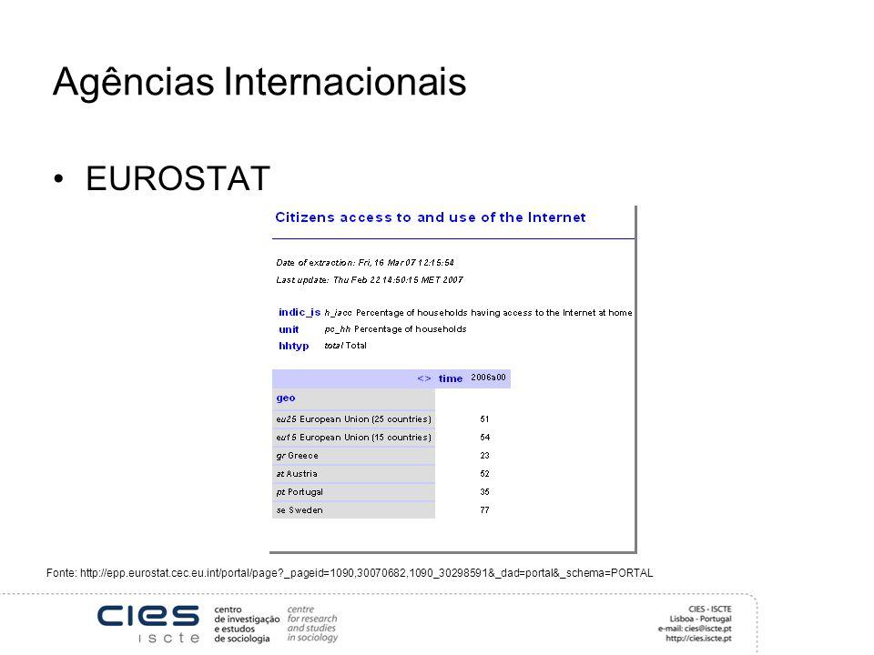 Agências Internacionais EUROSTAT Fonte: http://epp.eurostat.cec.eu.int/portal/page _pageid=1090,30070682,1090_30298591&_dad=portal&_schema=PORTAL