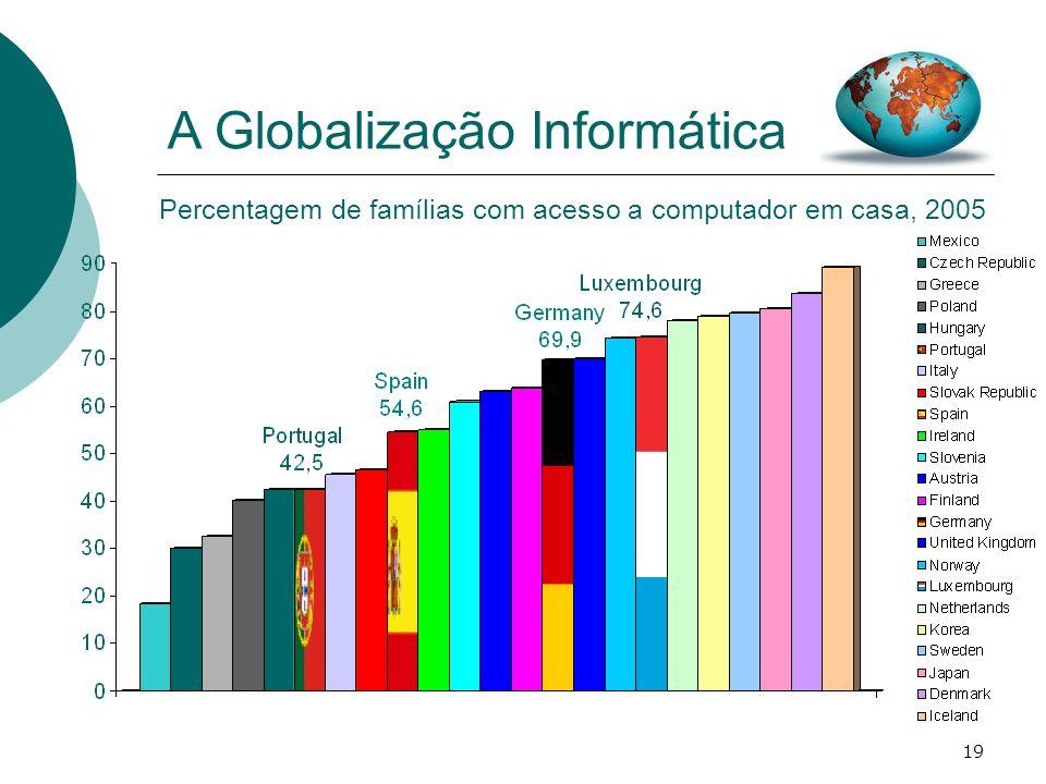 19 Percentagem de famílias com acesso a computador em casa, 2005 A Globalização Informática