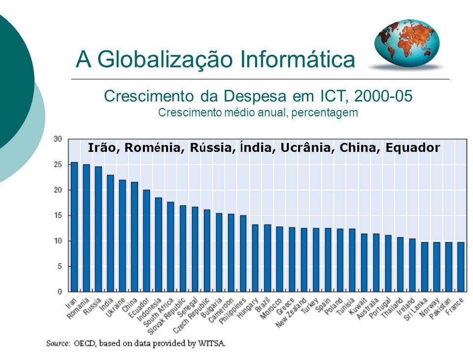 20 Crescimento da Despesa em ICT, 2000-05 Crescimento médio anual, percentagem A Globalização Informática Irão, Rom é nia, R ú ssia, Í ndia, Ucrânia,