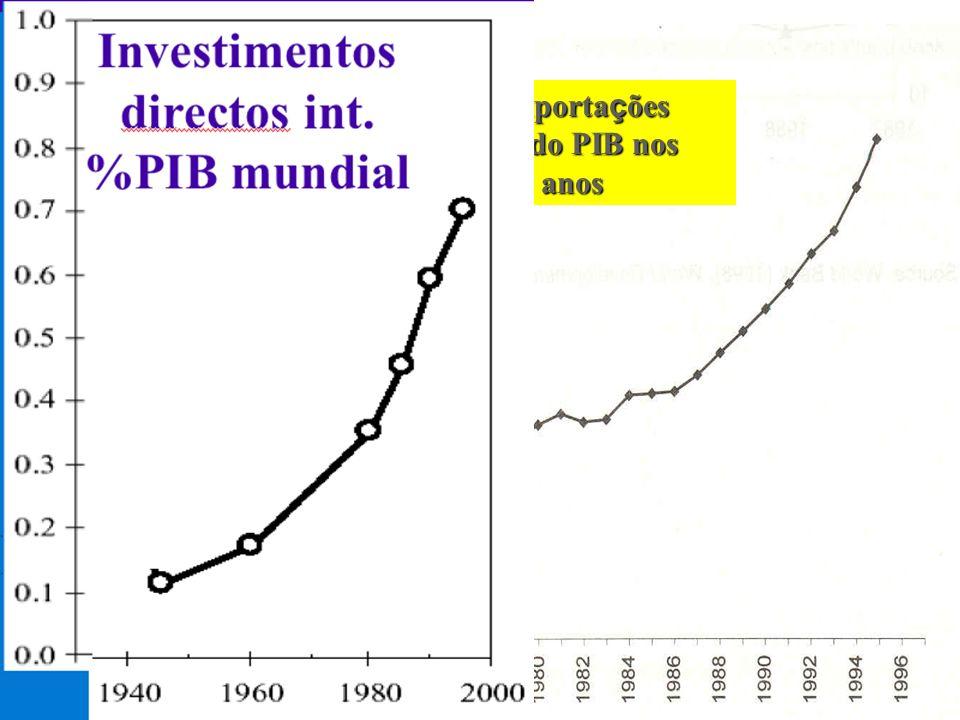 21 A Globalização da Economia Com é rcio int % PIB mundial Evolução das exporta ç ões mundiais em % do PIB nos ú ltimos 30 anos