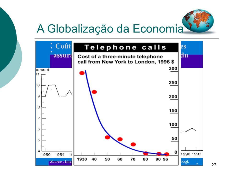 23 A Globalização da Economia