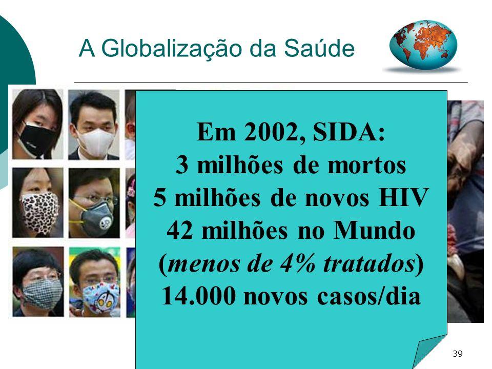 39 A Globalização da Saúde Em 2002, SIDA: 3 milhões de mortos 5 milhões de novos HIV 42 milhões no Mundo (menos de 4% tratados) 14.000 novos casos/dia