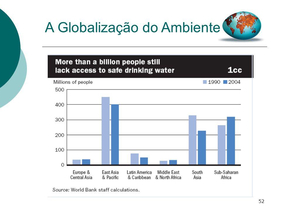 52 A Globalização do Ambiente