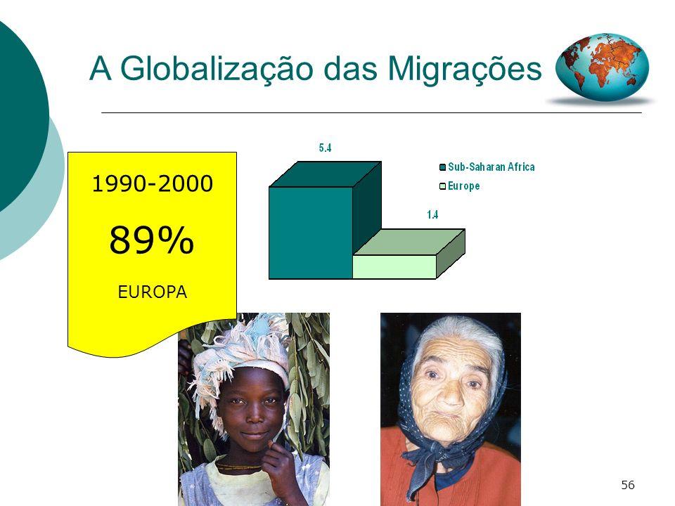 56 A Globalização das Migrações 1990-2000 89% EUROPA