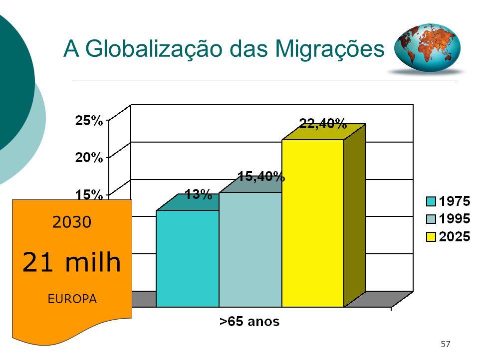 57 A Globalização das Migrações 2030 21 milh EUROPA