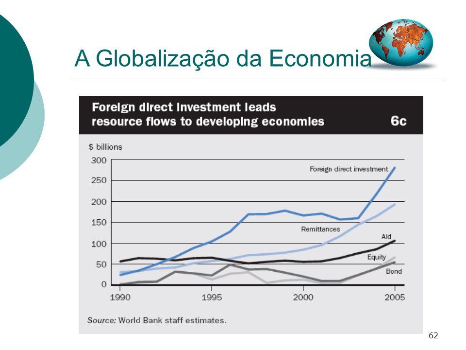 62 A Globalização da Economia
