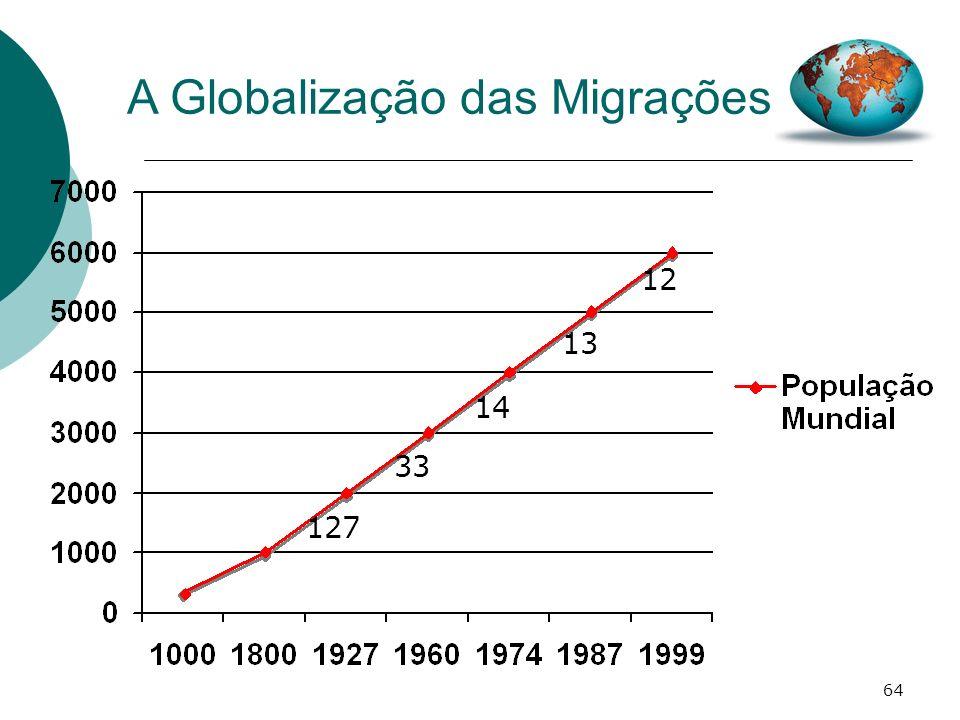64 A Globalização das Migrações 127 33 14 13 12
