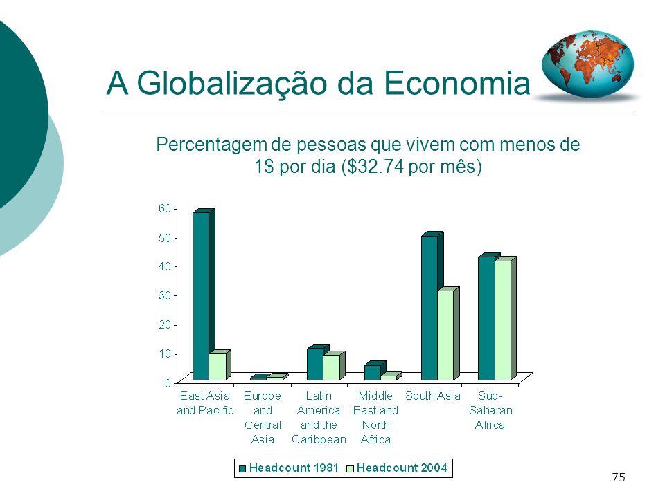 75 A Globalização da Economia Percentagem de pessoas que vivem com menos de 1$ por dia ($32.74 por mês)