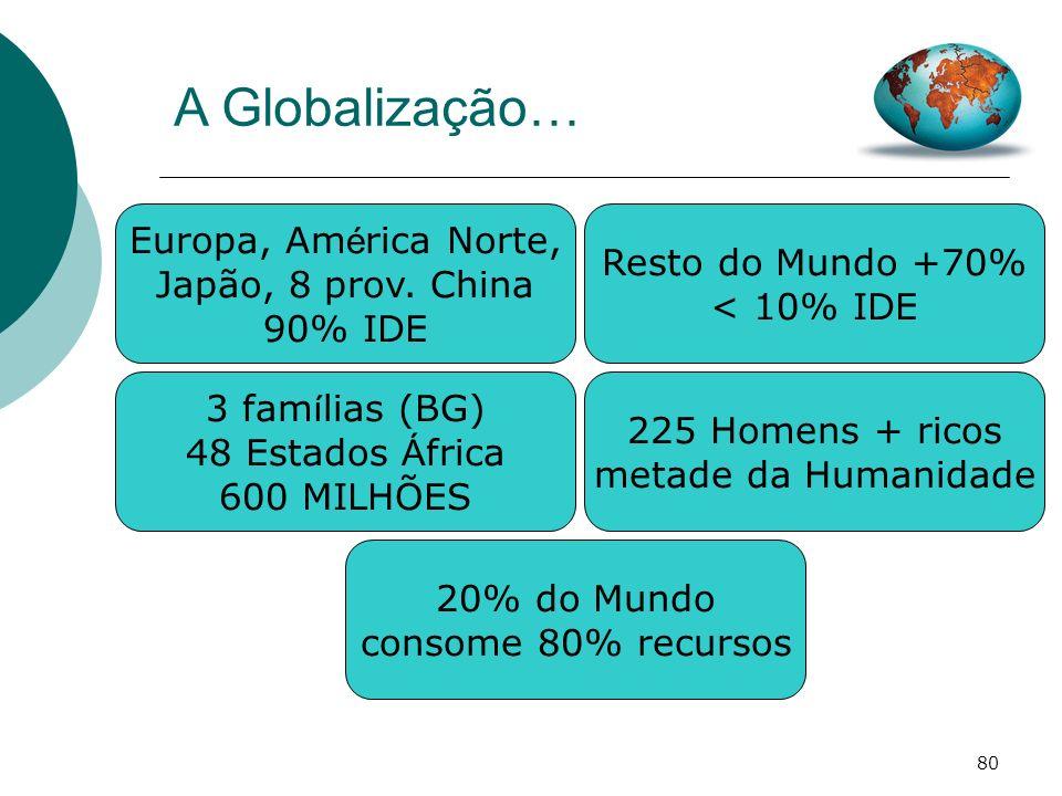 80 A Globalização… Europa, Am é rica Norte, Japão, 8 prov. China 90% IDE Resto do Mundo +70% < 10% IDE 3 fam í lias (BG) 48 Estados Á frica 600 MILHÕE