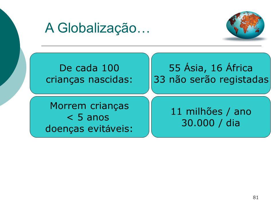 81 A Globalização… De cada 100 crianças nascidas: 55 Á sia, 16 Á frica 33 não serão registadas Morrem crian ç as < 5 anos doen ç as evit á veis: 11 mi