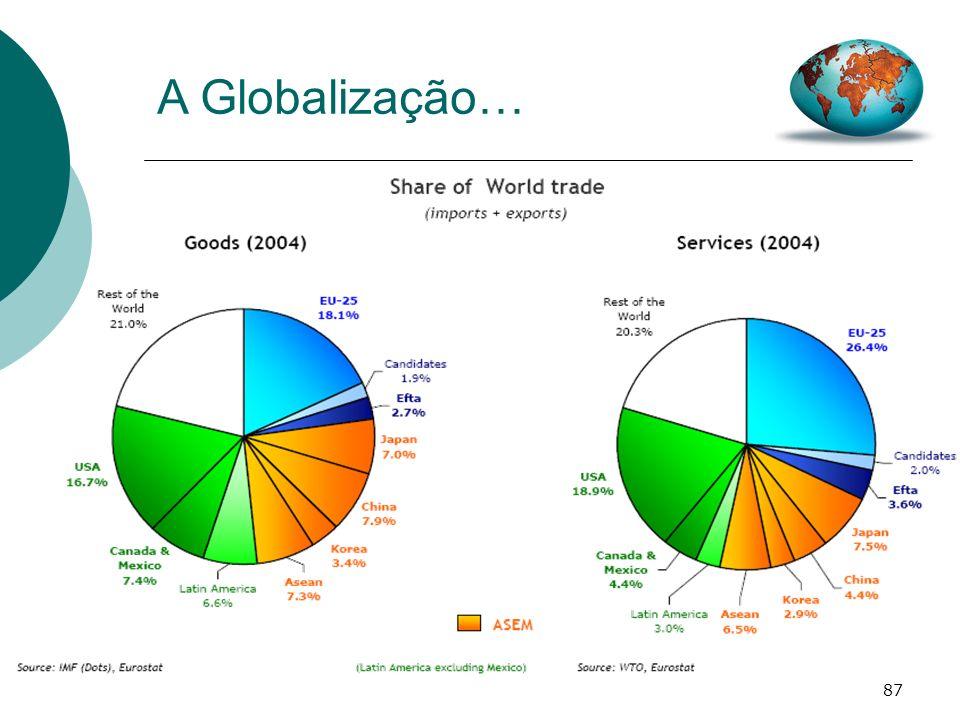 87 A Globalização…