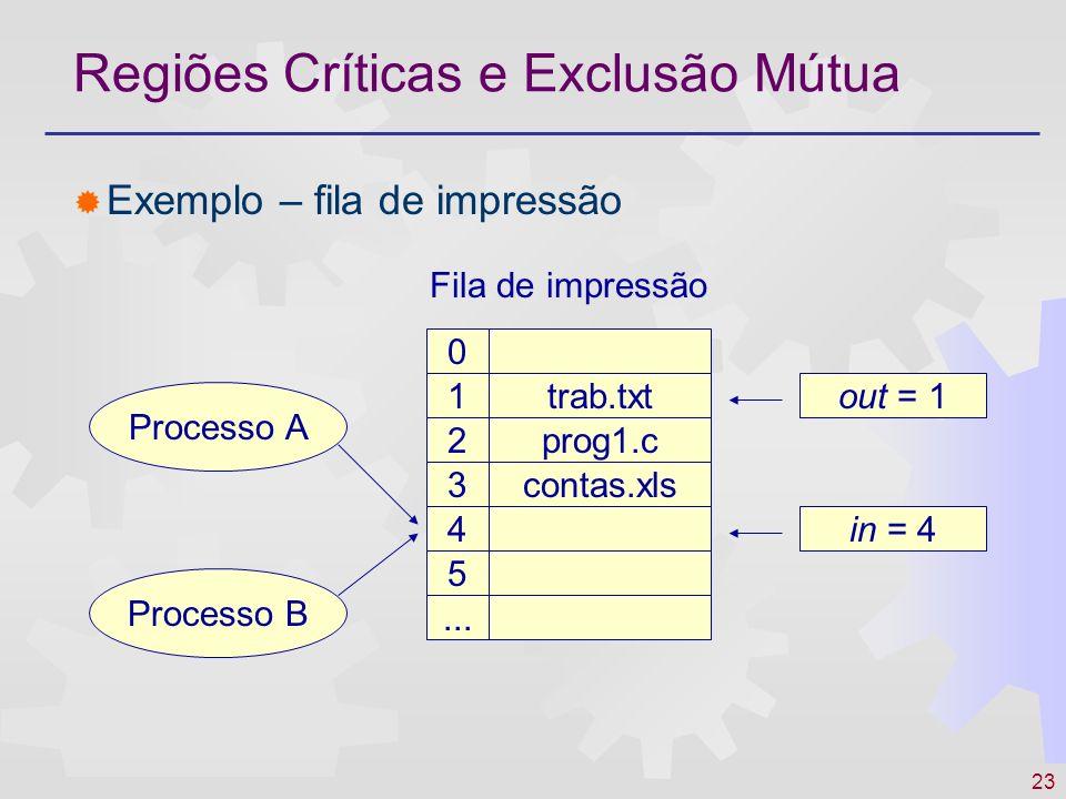 23 Regiões Críticas e Exclusão Mútua Exemplo – fila de impressão trab.txt prog1.c contas.xls 0 1 2 3 4 5 out = 1 in = 4 Processo A Processo B... Fila