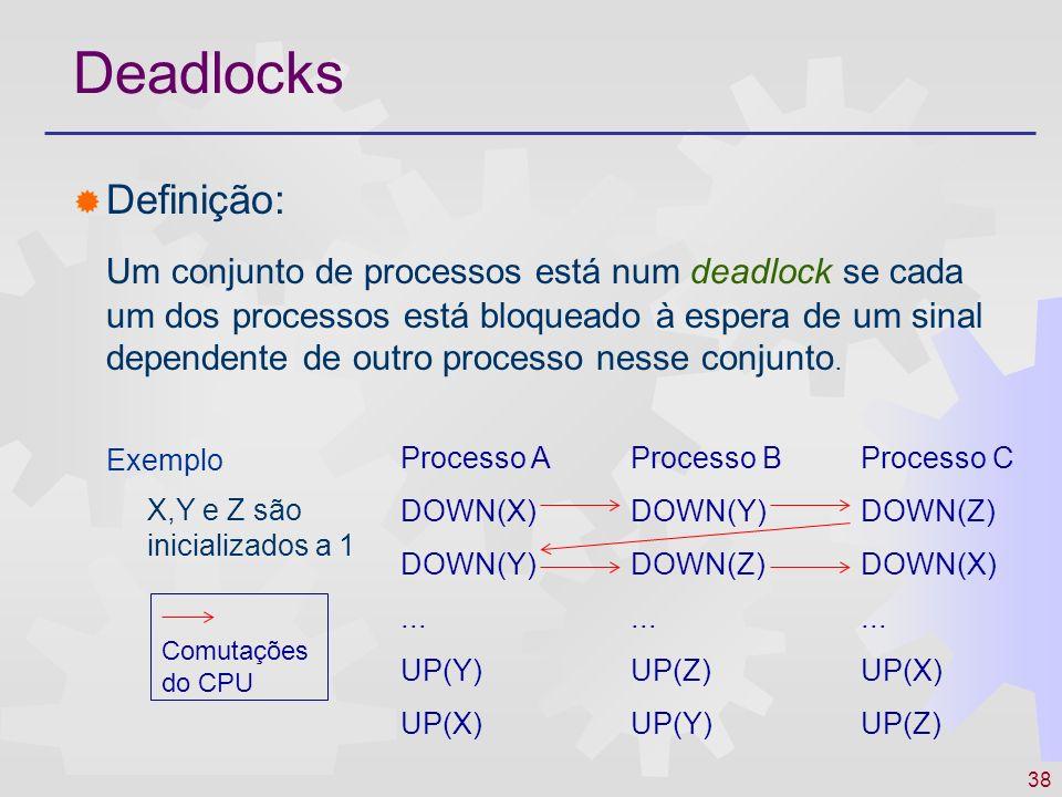 38 Deadlocks Definição: Um conjunto de processos está num deadlock se cada um dos processos está bloqueado à espera de um sinal dependente de outro pr