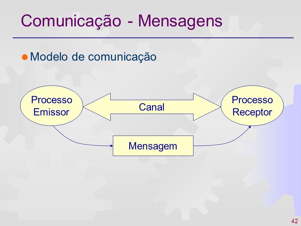 42 Comunicação - Mensagens Modelo de comunicação Processo Emissor Processo Receptor Canal Mensagem