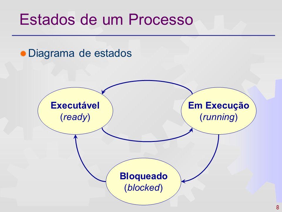 8 Estados de um Processo Diagrama de estados Em Execução (running) Bloqueado (blocked) Executável (ready)