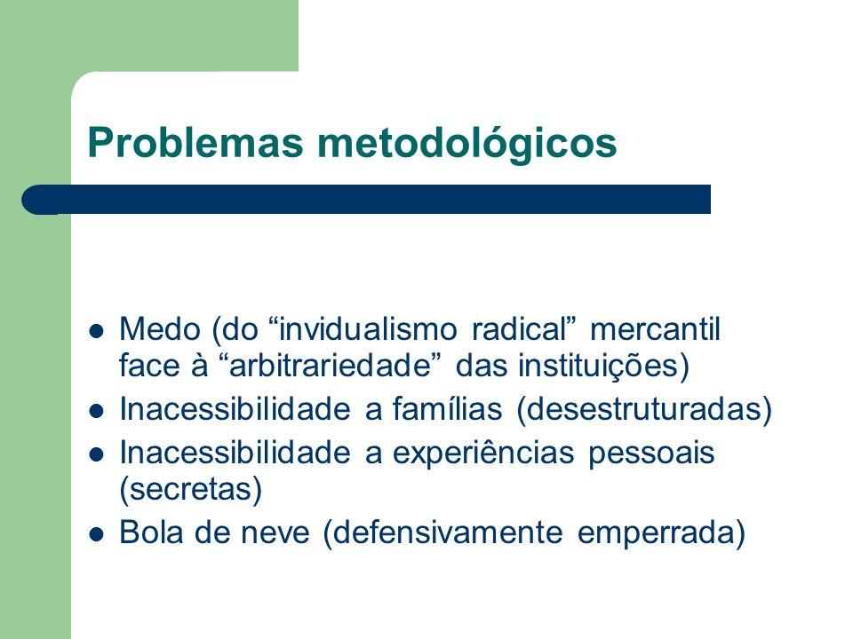 Problemas metodológicos Medo (do invidualismo radical mercantil face à arbitrariedade das instituições) Inacessibilidade a famílias (desestruturadas) Inacessibilidade a experiências pessoais (secretas) Bola de neve (defensivamente emperrada)