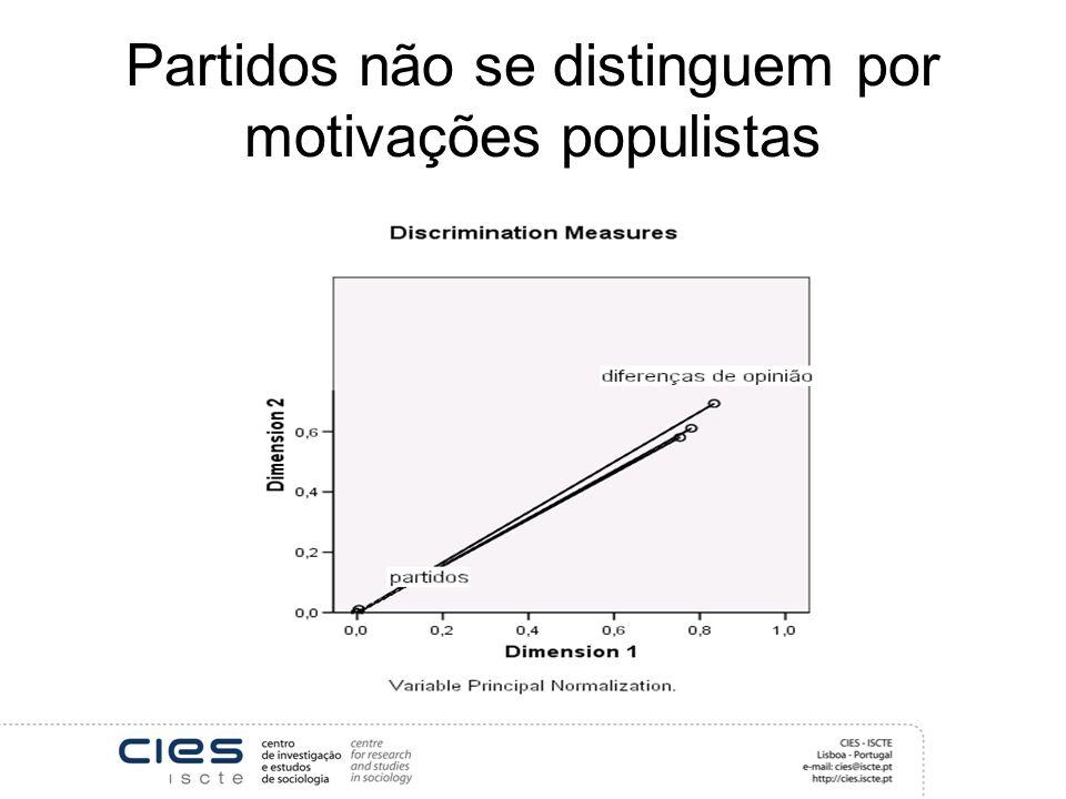 Partidos não se distinguem por motivações populistas