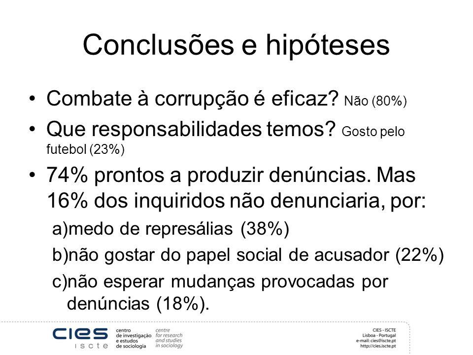 Conclusões e hipóteses Combate à corrupção é eficaz? Não (80%) Que responsabilidades temos? Gosto pelo futebol (23%) 74% prontos a produzir denúncias.