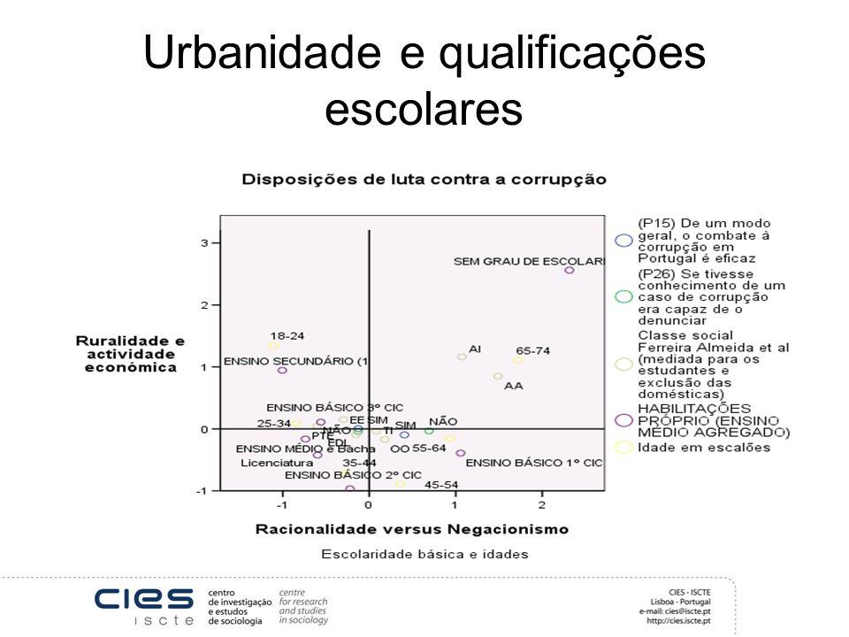 Urbanidade e qualificações escolares