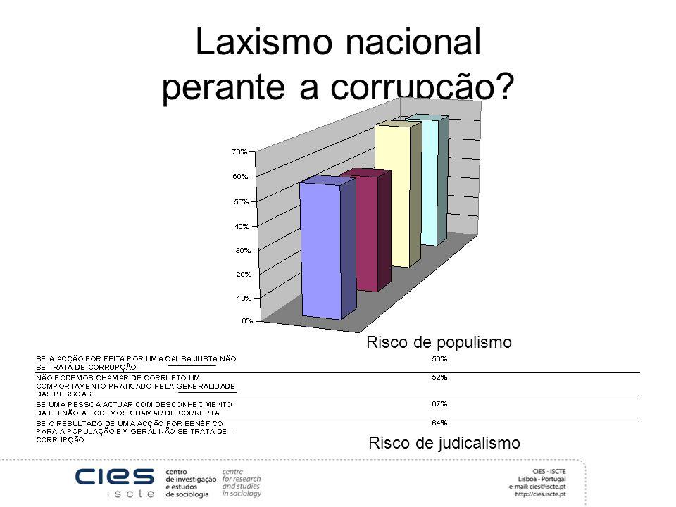 Laxismo nacional perante a corrupção? Risco de populismo Risco de judicalismo