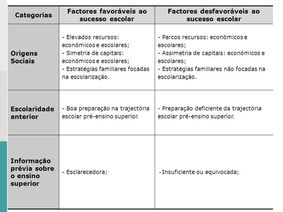 Categorias Factores favoráveis ao sucesso escolar Factores desfavoráveis ao sucesso escolar Origens Sociais - Elevados recursos: económicos e escolares; - Simetria de capitais: económicos e escolares; - Estratégias familiares focadas na escolarização.