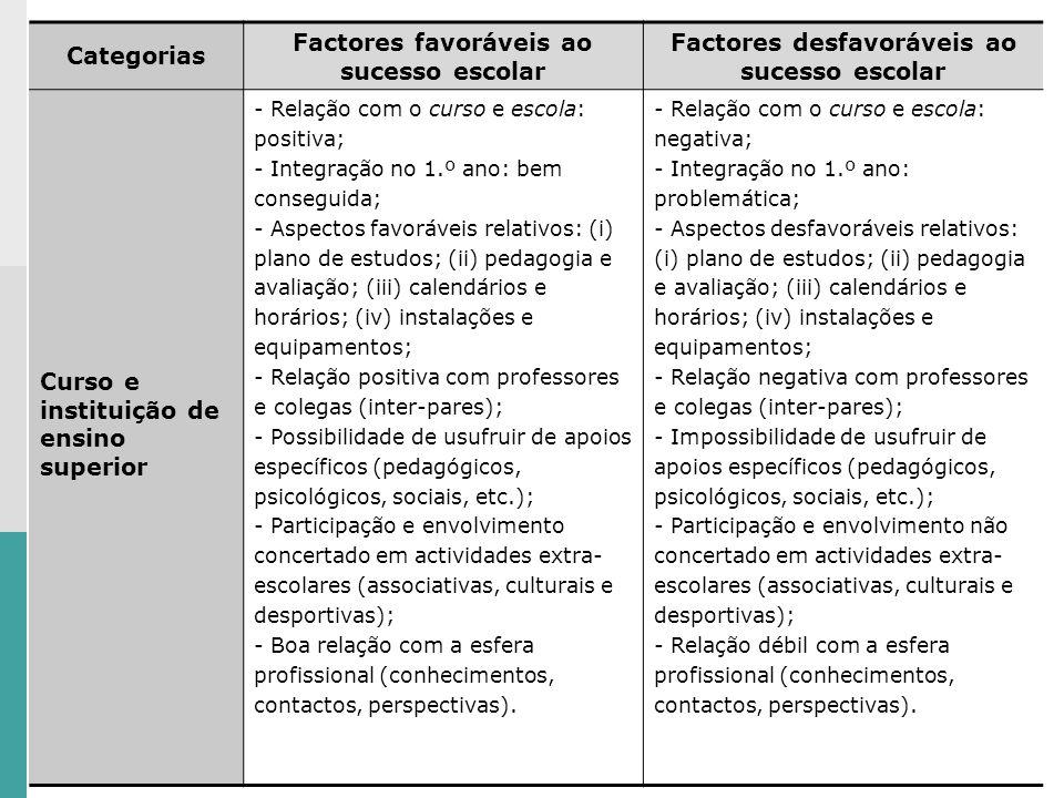 Categorias Factores favoráveis ao sucesso escolar Factores desfavoráveis ao sucesso escolar Curso e instituição de ensino superior - Relação com o curso e escola: positiva; - Integração no 1.º ano: bem conseguida; - Aspectos favoráveis relativos: (i) plano de estudos; (ii) pedagogia e avaliação; (iii) calendários e horários; (iv) instalações e equipamentos; - Relação positiva com professores e colegas (inter-pares); - Possibilidade de usufruir de apoios específicos (pedagógicos, psicológicos, sociais, etc.); - Participação e envolvimento concertado em actividades extra- escolares (associativas, culturais e desportivas); - Boa relação com a esfera profissional (conhecimentos, contactos, perspectivas).