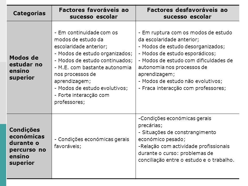 Categorias Factores favoráveis ao sucesso escolar Factores desfavoráveis ao sucesso escolar Modos de estudar no ensino superior - Em continuidade com os modos de estudo da escolaridade anterior; - Modos de estudo organizados; - Modos de estudo continuados; - M.E.
