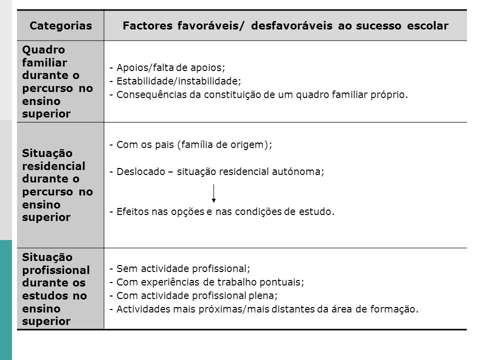 CategoriasFactores favoráveis/ desfavoráveis ao sucesso escolar Quadro familiar durante o percurso no ensino superior - Apoios/falta de apoios; - Estabilidade/instabilidade; - Consequências da constituição de um quadro familiar próprio.