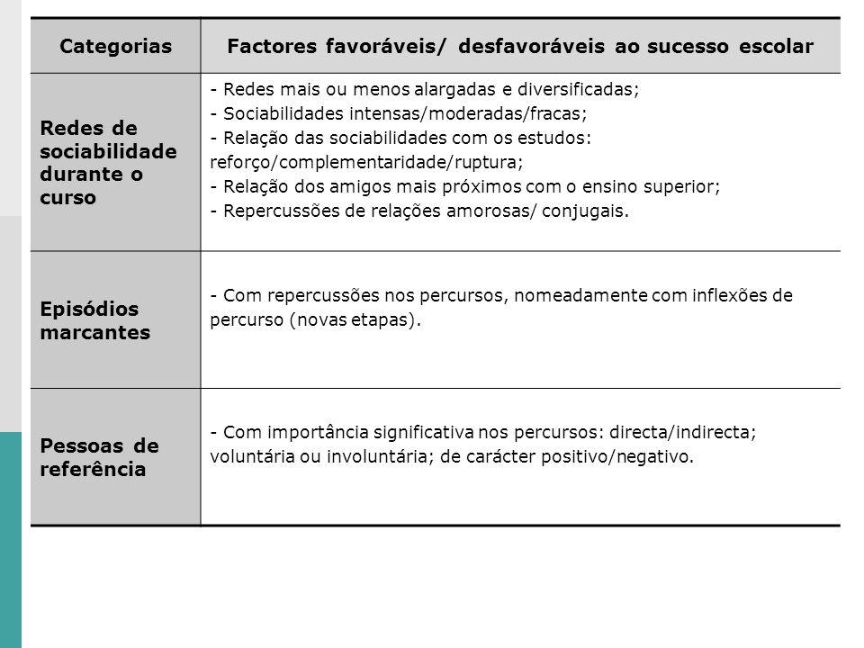 CategoriasFactores favoráveis/ desfavoráveis ao sucesso escolar Redes de sociabilidade durante o curso - Redes mais ou menos alargadas e diversificada