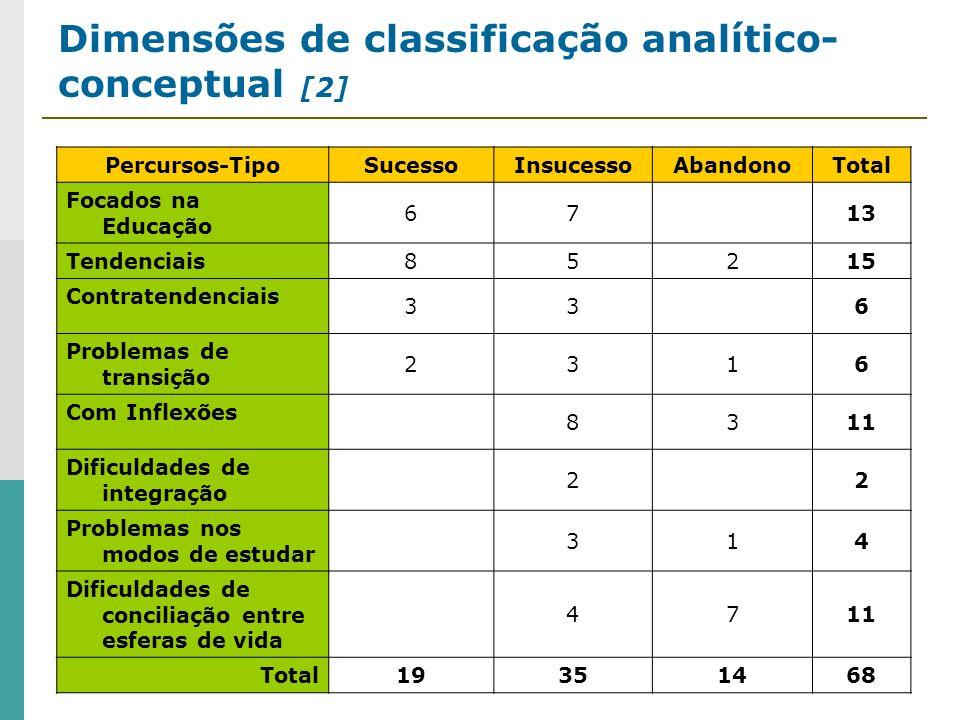 Dimensões de classificação analítico- conceptual [2] Percursos-TipoSucessoInsucessoAbandonoTotal Focados na Educação 6713 Tendenciais 85215 Contratend