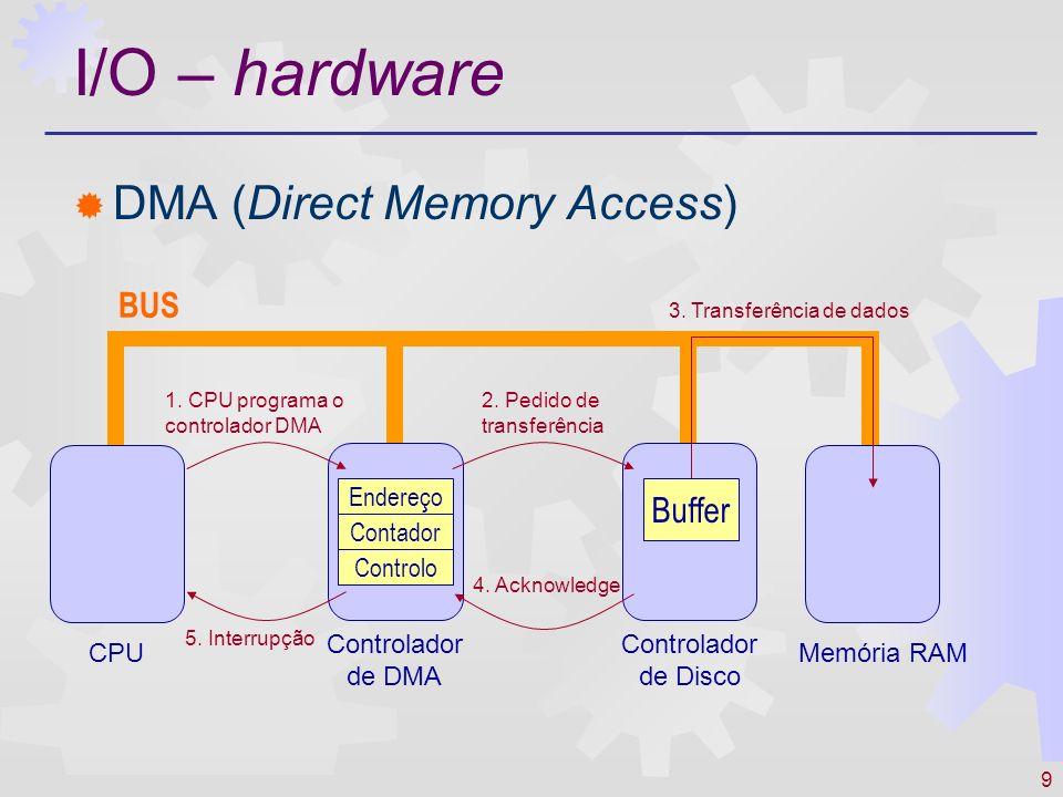 9 I/O – hardware DMA (Direct Memory Access) Endereço Contador Controlo CPU Controlador de Disco Controlador de DMA Memória RAM 3. Transferência de dad